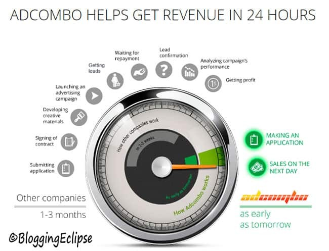 Adcombo for advertisers