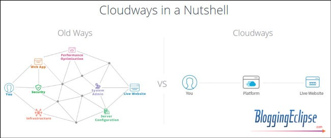 Cloudways-nutshell