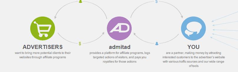 Admitad-publisher