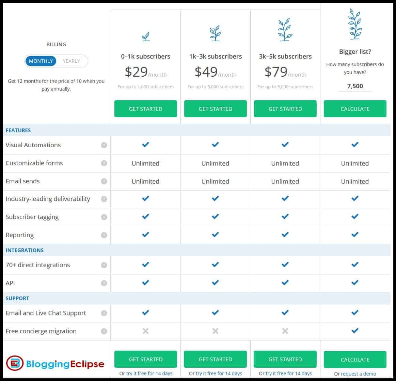ConvertKit-plans-&-Pricing