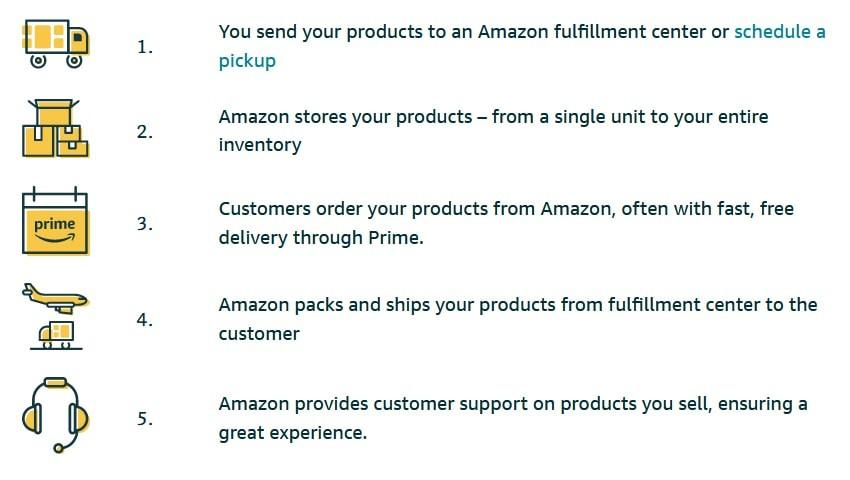 Fulfilment by Amazon