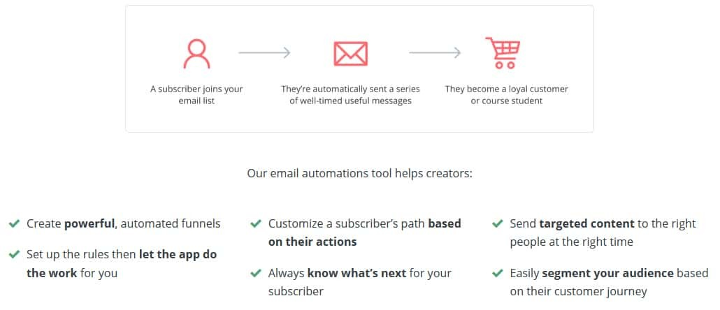 Automated Email Marketing Features